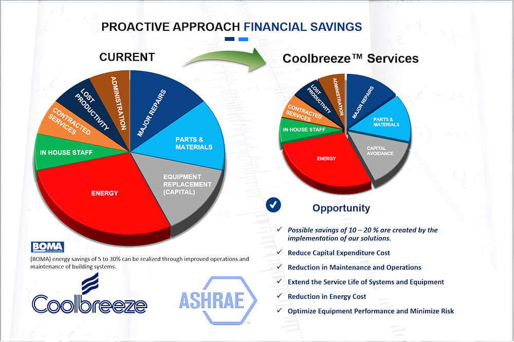 Proactive Financial Solutions
